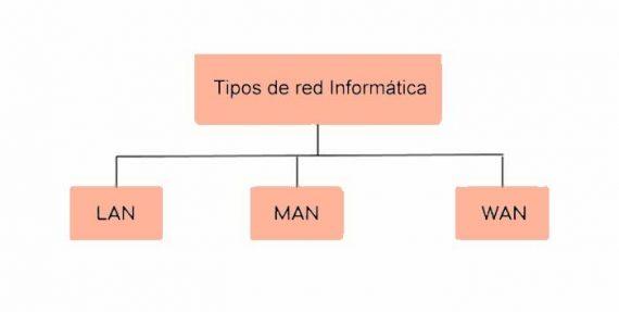 ¿Qué tipos de Redes Informáticas existen?