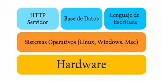 ¿Cuáles son los componentes de un Servidor Web?
